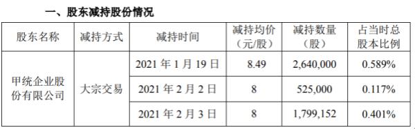 华通股东童嘉股份减持496.42万股 套现约4214.57万股
