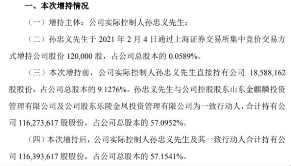 金麒麟实际控制人孙忠义增持12万股 耗资163.92万