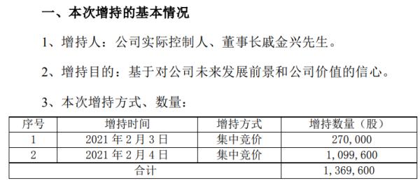 滨江集团董事长齐金星以601.25万元左右的成本增持136.96万股