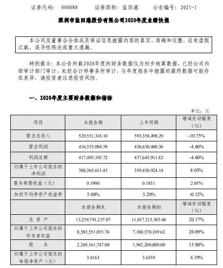 盐田港2020年净利3.88亿同比增长8.05% 参股企业亏损同比减少
