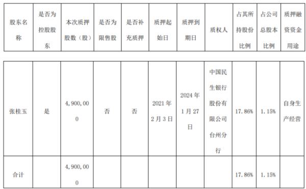 三维股份控股股东张桂玉质押490万股 用于自身生产经营