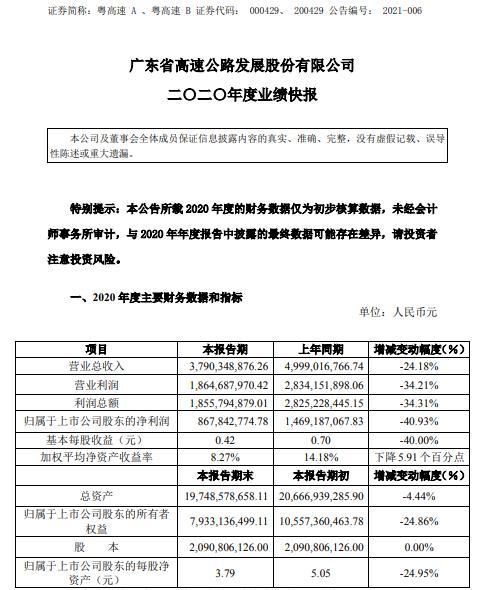 广东A高速2020年净利润8.68亿 同比下降40.93% 通行费收入大幅减少