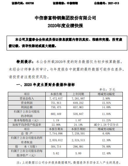 中信特钢2020年净利60.24亿同比增长11.84% 高端产品销量有较大幅度增长