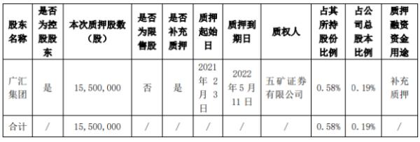 广汇汽车控股股东广汇集团质押1550万股 用于补充质押