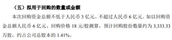 亨通光电将花不超6亿元回购公司股份 用于股权激励