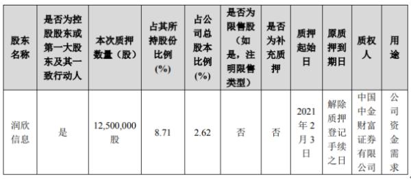 润欣科技控股股东润欣信息质押1250万股 用于公司资金需求