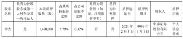 北京君正控股股东李杰质押149万股 用于个人资金需求