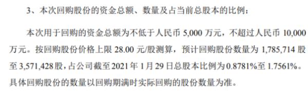 苏试试验将花不超1亿元回购公司股份 用于实施员工持股计划