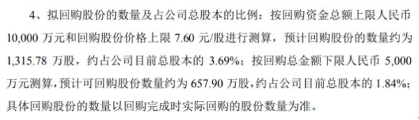 奥维通信将斥资不超过1亿元回购公司股份 用于注销和减少注册资本