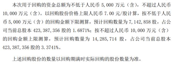 长荣股份将花不超1亿元回购公司股份 用于股权激励