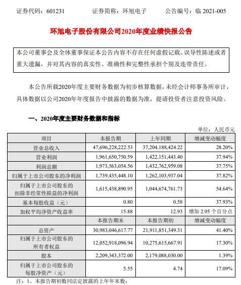 徐欢电子2020年净利润17.39亿元 同比增长37.82% 智能手机SiP模块的订单大幅增加 并增加了新的类别