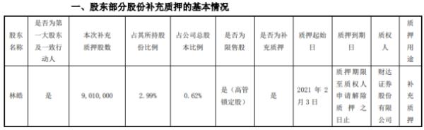 北信源控股股东林皓质押901万股 用于补充质押