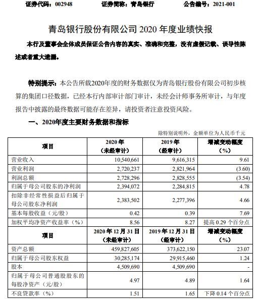 青岛银行2020年净利23.94亿同比增长4.78% 经营效益稳定提升