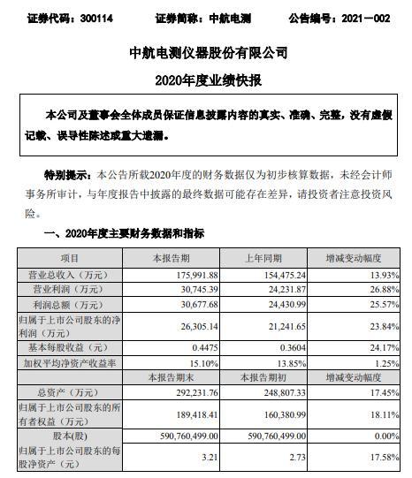 中航电测2020年净利2.63亿同比增长23.84% 航空军品业务保持较快增长