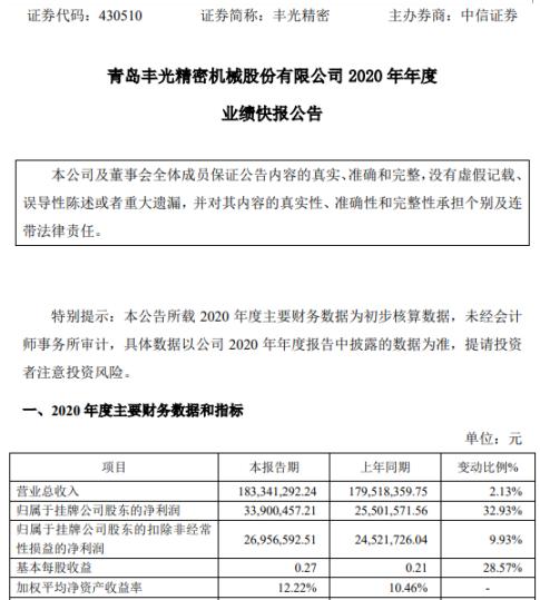 丰光精密2020年度净利3390.05万增长32.93% 半导体行业景气度提升