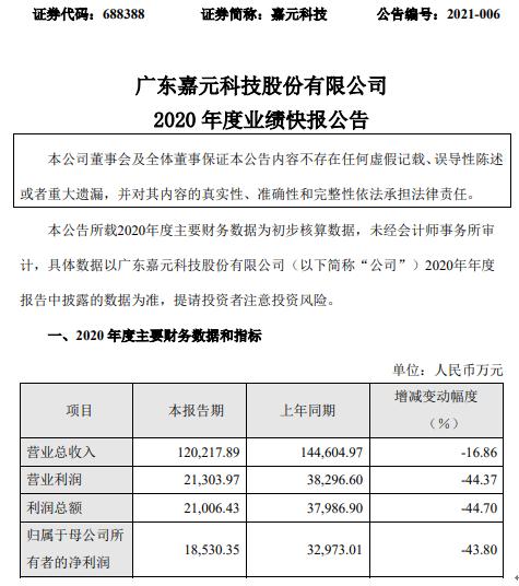 嘉元科技2020年度净利1.85亿下滑43.80% 产品销售价格及毛利率下降