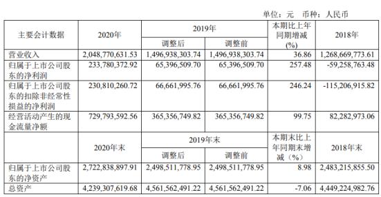 纪信科技2020年净利润增长2.34亿 鲍董事长工资105.33万