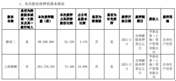 申通快递2名股东合计质押3.53亿股 用于自身生产经营
