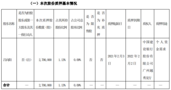 比亚迪股东吕向阳质押270万股 用于个人资金需求