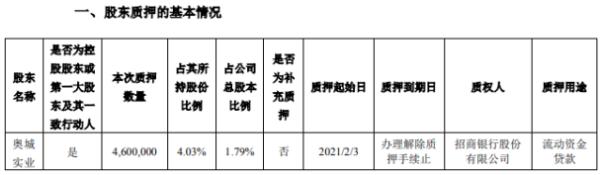 濮阳惠成控股股东奥城实业质押460万股 用于流动资金贷款