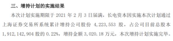 三峡水利股东长电资本以3020.18万股的成本增持422.36万股