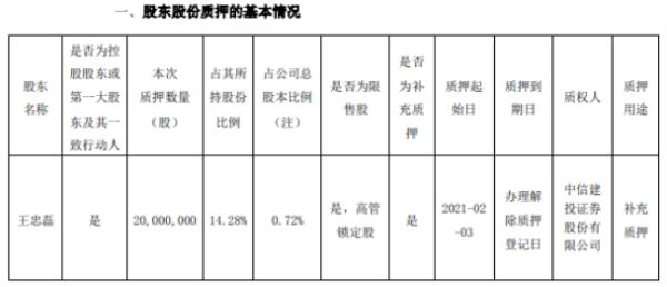 华谊兄弟控股股东王忠磊质押2000万股 用于补充质押