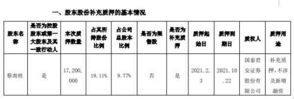 赛龙药业控股股东蔡南贵质押补充质押1720万股