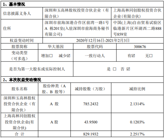 华大基因2名股东合计减持829.19万股 套现合计约13.25亿