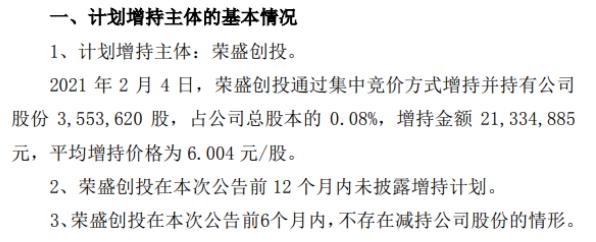 荣盛发展控股股东荣盛创投增持355.36万股 耗资2133.49万