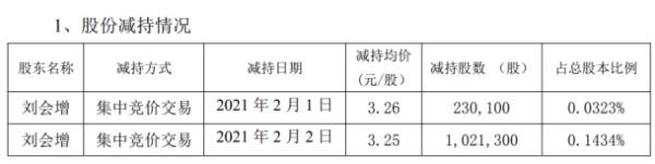 恒泰艾普股东刘会增减持125.14万股 套现约406.71万