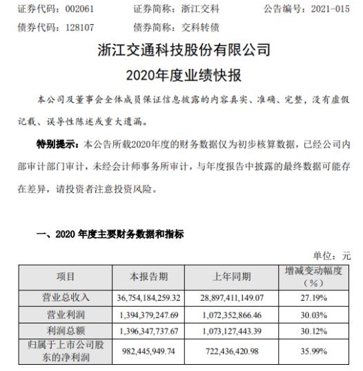 浙江交科2020年度净利9.82亿增长35.99% 新签业务量取得较大增长
