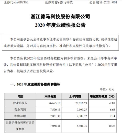 德马科技2020年度净利7058.31万增长10.26% 确认收入订单同比大幅增加