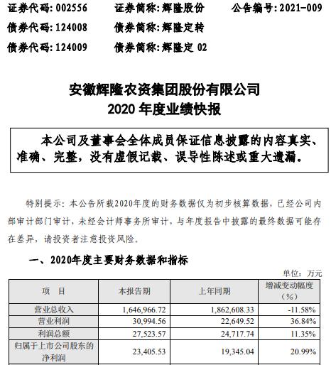 辉隆股份2020年度净利2.34亿增长20.99% 工业板块业务发展态势良好