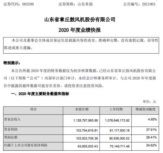 山东章鼓2020年度净利9365.5万增长24.62% 生产、销售、订单逐步企稳