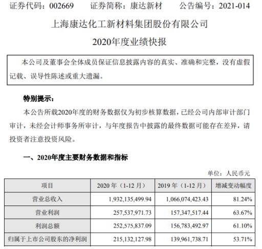 康达新材2020年度净利2.15亿增长53.71% 新能源领域风电胶粘剂业务量上升