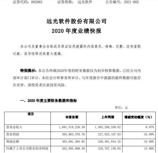 远光软件2020年度净利2.63亿增长15.96% 成本费用控制良好