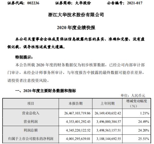 大华股份2020年度净利40.01亿增长25.51% 各项经营任务稳步推进