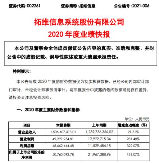 拓维信息2020年度净利5076.01万增长131.07% 软件云服务业务收入同比增长
