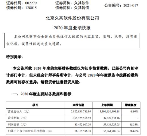 久其软件2020年度净利6616.56万增长26.6% 股权交易尾款无需支付产生营业外收入