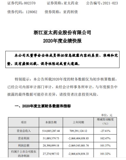 亚太药业2020年度净利2727.5万同比扭亏为盈 收到柯桥厂区房屋拆迁补偿