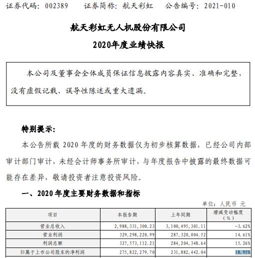 航天彩虹2020年净利润2.76亿 增长18.95% 资产减值损失减少