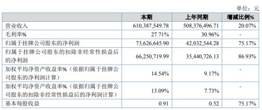 瑞科达2020年净利润7362.6万元 同比增长75.17% 其他收入同比增长