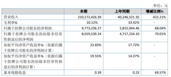 创研股份2020年净利977.32万增长68.04% 数字营销服务业务大幅增长