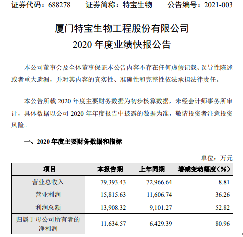特宝生物2020年度净利1.16亿增长80.96% 理财收入增加
