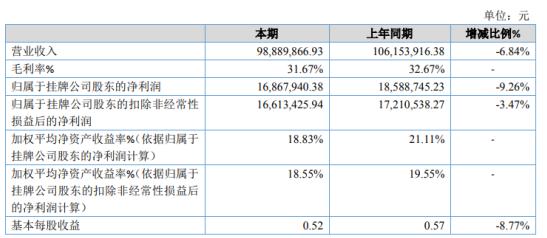 金色股份2020年净利1686.79万下滑9.26% 毛利率略有降低
