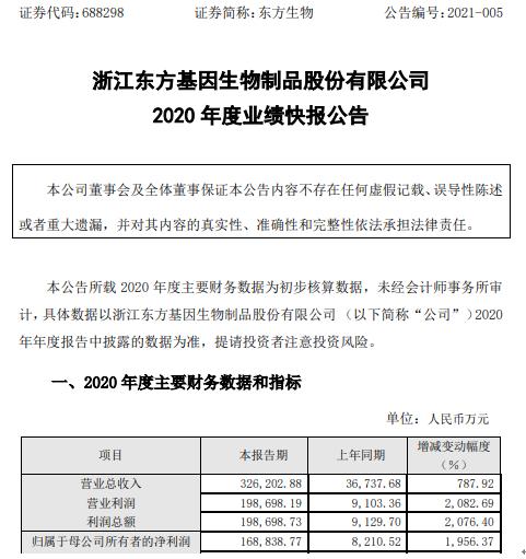 东方生物2020年度净利16.88亿增长1956.37% 新冠抗原快速检测试纸取得销售业绩突破