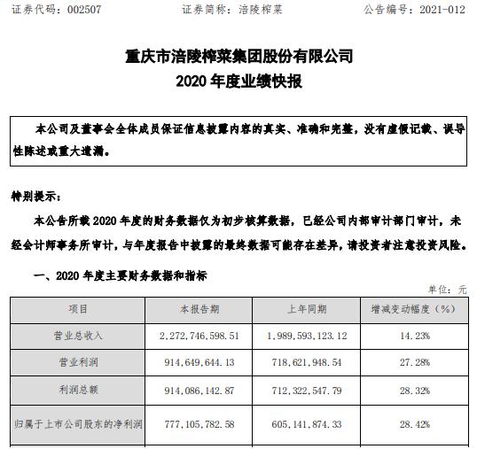 涪陵榨菜2020年度净利7.77亿增长28.42% 全面协同开展销售