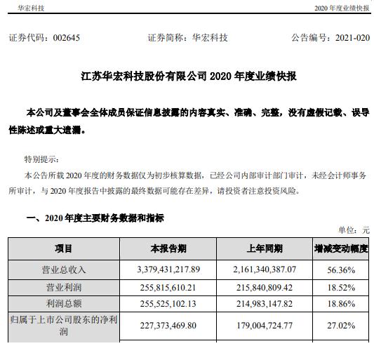 华宏科技2020年度净利2.27亿增长27.02% 业务与资产规模扩大