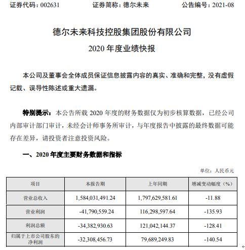 德尔未来2020年度亏损3230.85万由盈转亏 零售业务销售量下降明显
