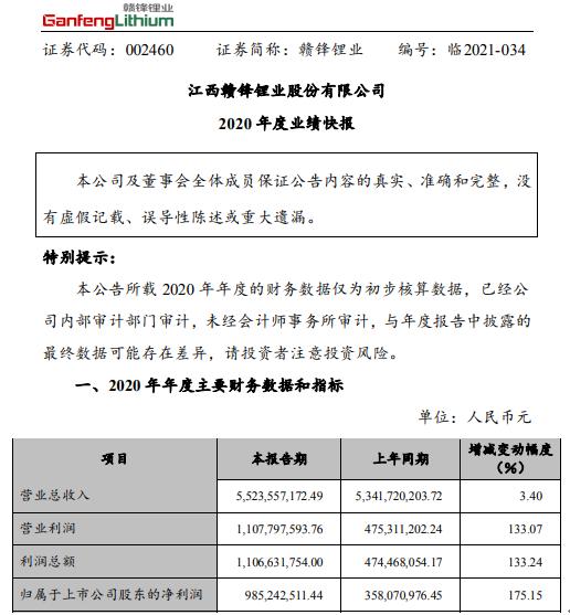 赣锋锂业2020年度净利9.85亿增长175.15% 锂盐产品产销量增长